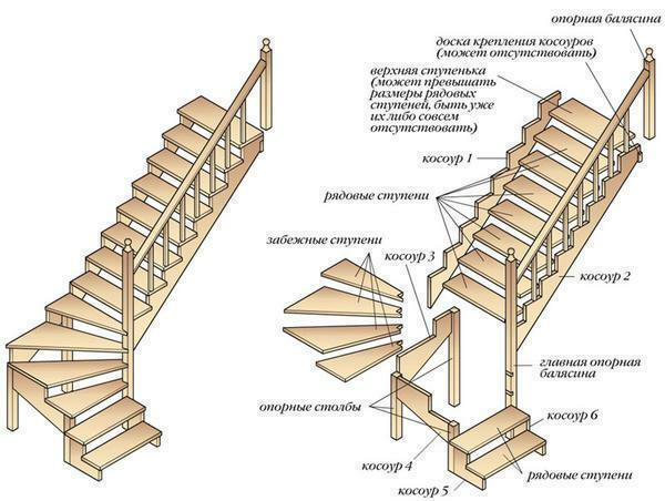 To date, there are different staircases, which should be chosen taking into account the features and dimensions of the room