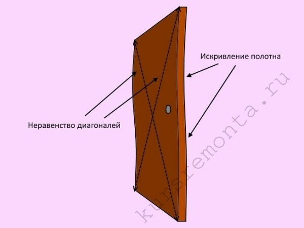 The main problems, concerning the geometry of the door leaf