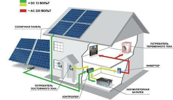The principle of operation of an individual solar battery