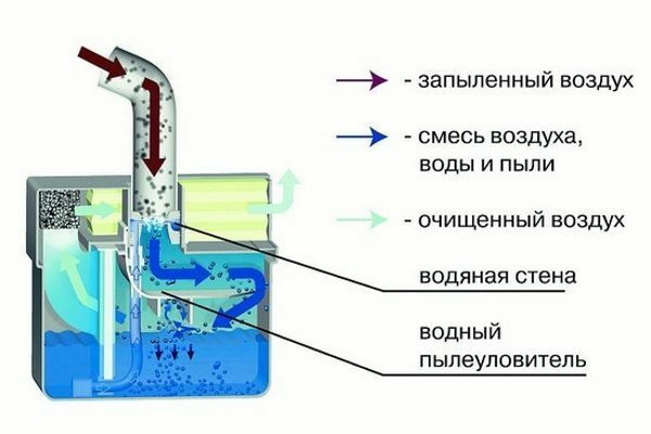 The principle of operation of the water filter.