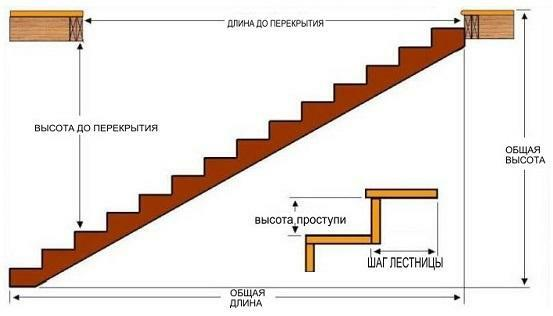 Calculation of the slope of the steps of the ladder will allow to design a convenient and safe construction