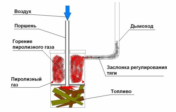 The operating principle of the upper combustion boiler.