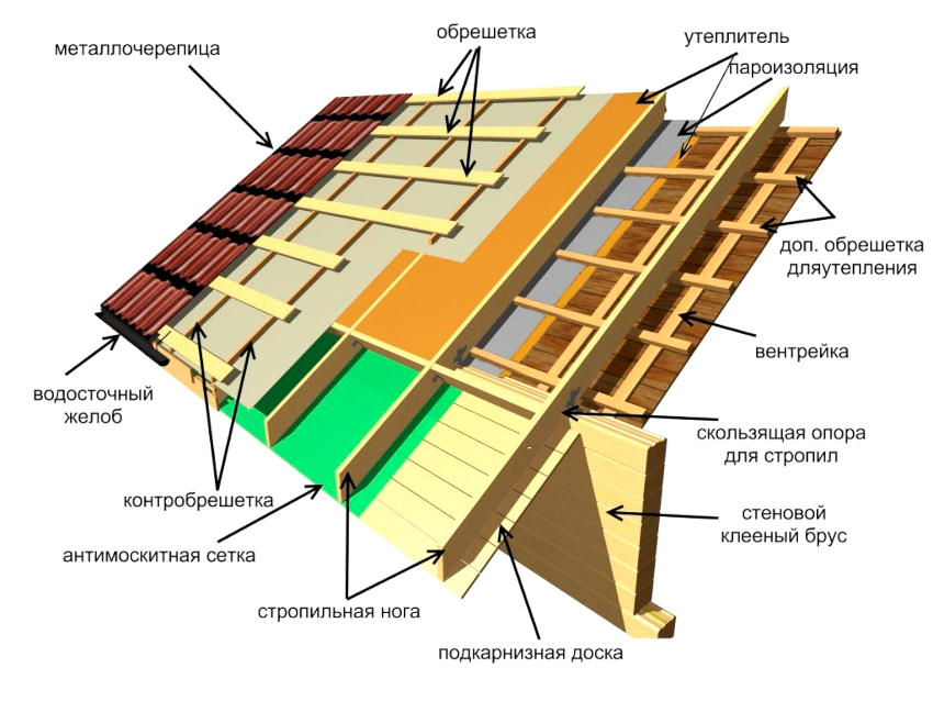 The circuit construction and roofing of metal