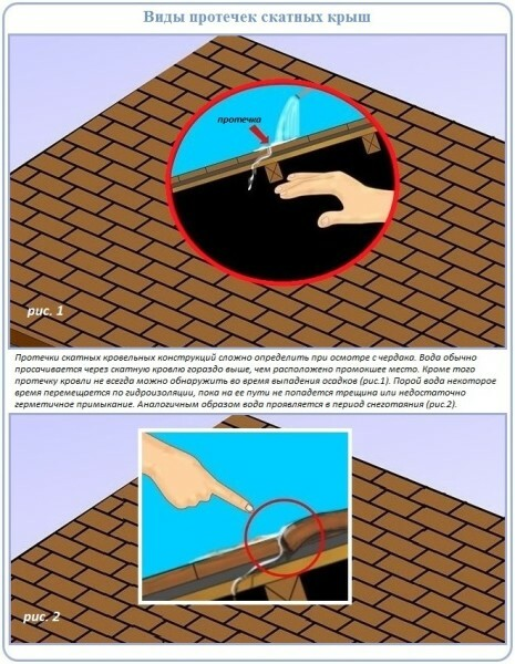 The leak is usually located higher than the place where water penetrates into the attic