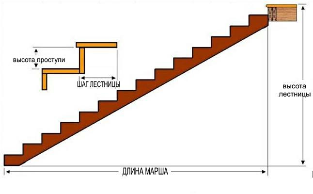 The height of the ladder step is GOST: the standard in your home, the width is optimal according to SNiP, comfortable standards and comfort