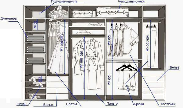 Each department of the wardrobe should be designed for specific things, based on the parameters of which you need to calculate the size of the room