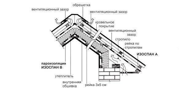 The device of the warmed mansard roof with application of materials Izospan