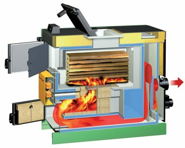 Jetstream furnace with forced draft. Burning of the pyrolysis products maintains smoldering wood in the main furnace.