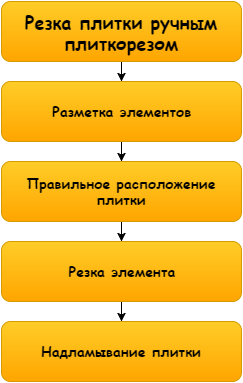 The scheme is very simple workflow