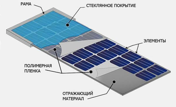 The solar battery is designed to capture the sun