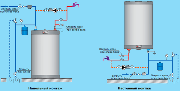 Scheme of installation of the expansion tank for the indirect heating boiler