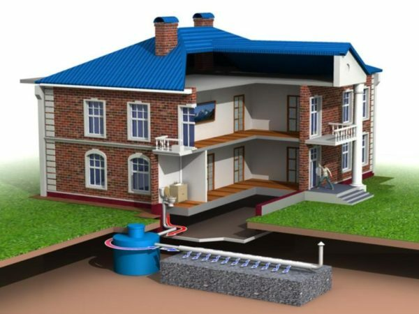 Sewage system Private house includes interior and exterior storage device and sewage treatment