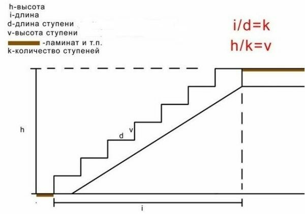 Before calculating the stairs measure the height «h» and the allowable length «i» flight