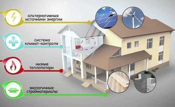 Several solar panels are enough to provide energy for the whole house