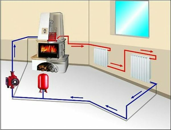 The coolant carries the heat from a single source around premises to be heated.