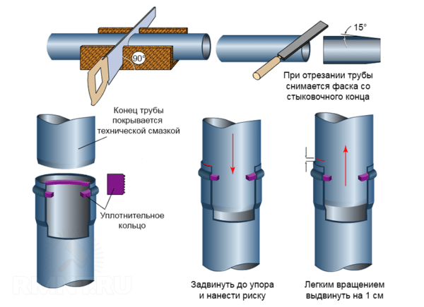 The circuit connection of pipes