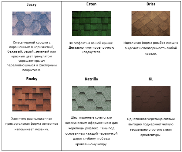 All kinds of shingles from the same manufacturer have different design, but the stacking principle, however, remains the same