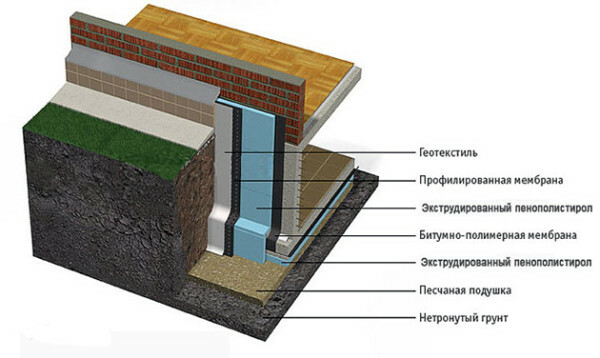 Thermal insulation structure laterally and from below.
