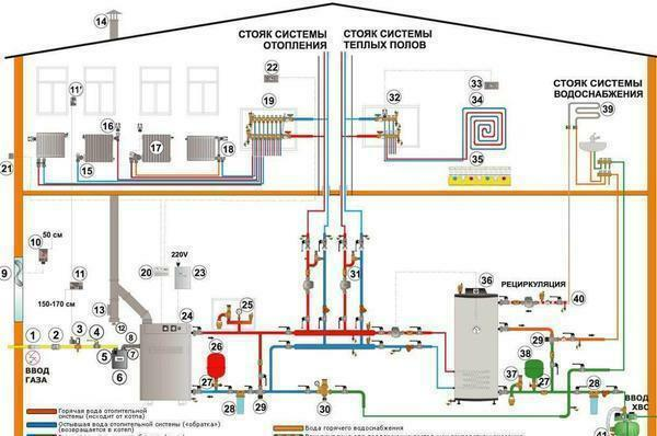 The project of a boiler house for a private house is created using computer programs