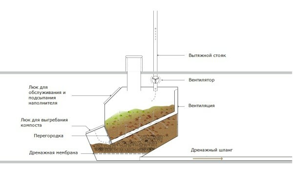 The general scheme of the composting toilet