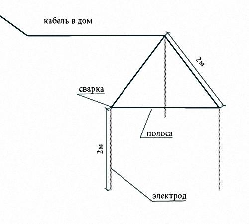 Заземление для частного дома своими руками схема 728